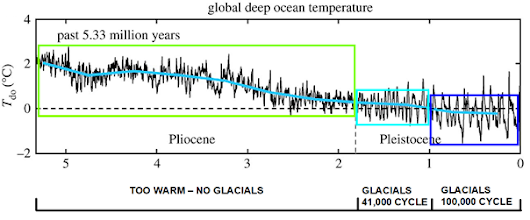 Cooling Deep Oceans – and the Earth's General Background Temperature