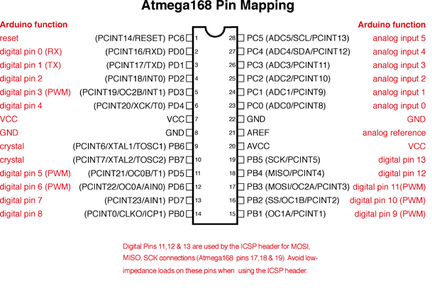 ATMega168/328/328p - 28DIP Pin Mapping or pin out diagram
