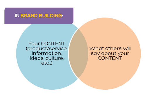 Using Modern SEO to Build Brand Authority