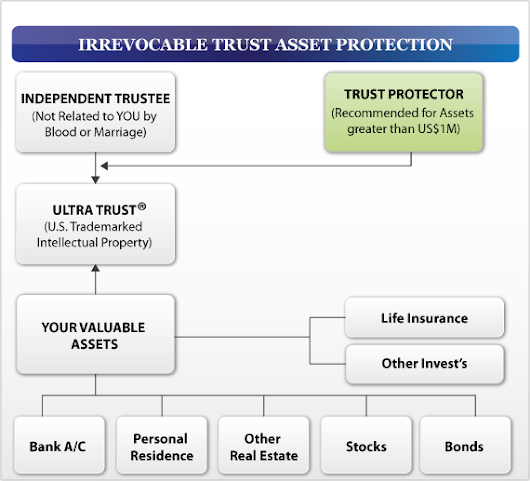 Asset Protection Strategies for Business Owners