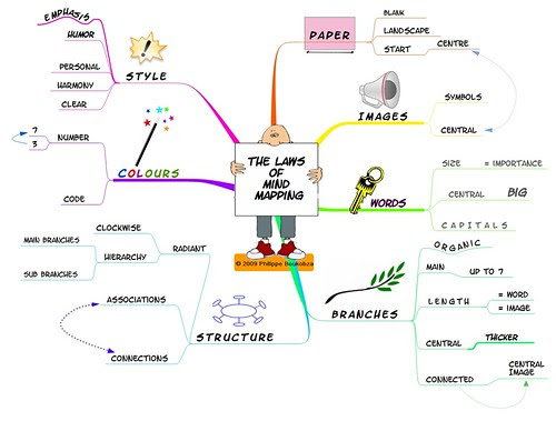 The Laws of Mind Mapping