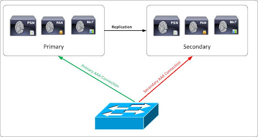 Cisco ISE > Identity Services Engine Tutorial > Starting with the Basics