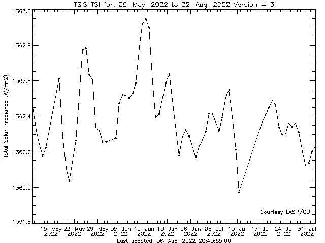 3 Month Solar Irradiance