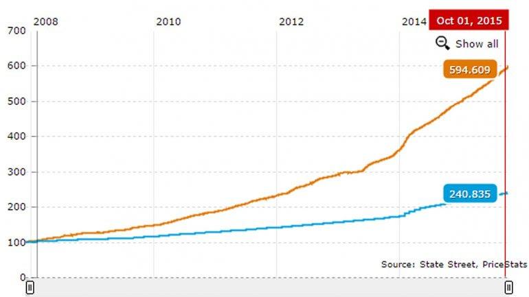 Inflación con base 100, entre el 10 de diciembre de 2007 y el 1° de octubre de 2015. Inflación Verdadera (en amarillo) e Inflación INDEC (en azul).<br>