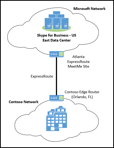 Media Quality and Network Connectivity Performance in Skype for Business Online - Office Support