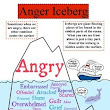 Below Your Child's Anger - The Snowball Effect