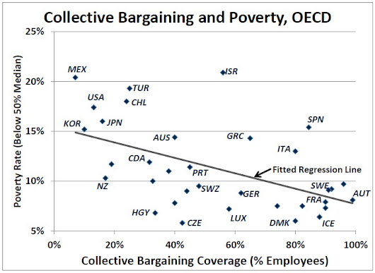 Collective bargaining and poverty reduction: OECD data