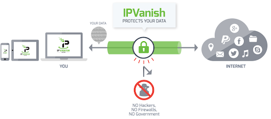 IPVanish Ranked #1 in Our Tests