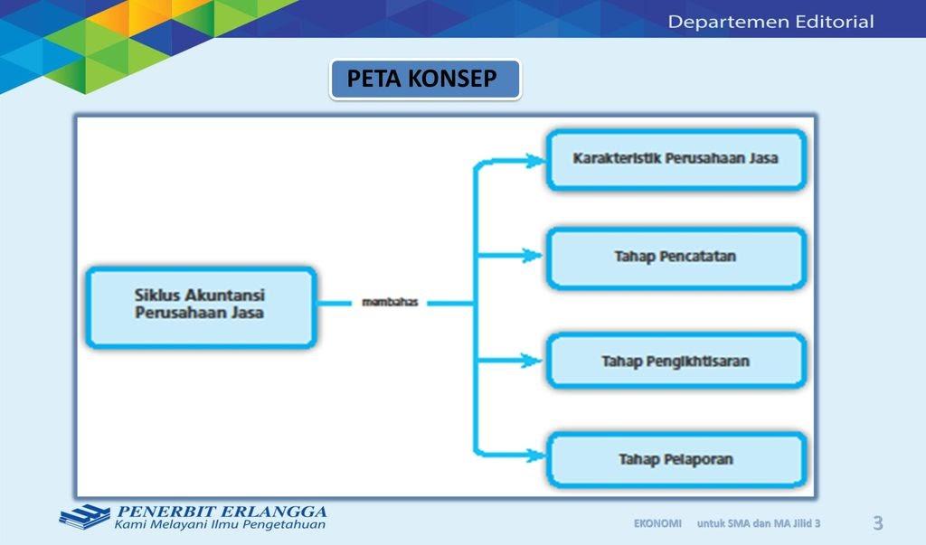 Contoh Sistem Informasi Akuntansi Pada Perusahaan Jasa ...
