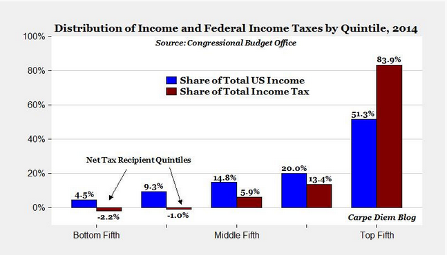 mark_perry_tax_day_chart_1