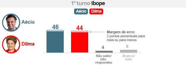 Ibope: Aécio tem 46%, e Dilma, 44% (Editoria de Arte/G1)