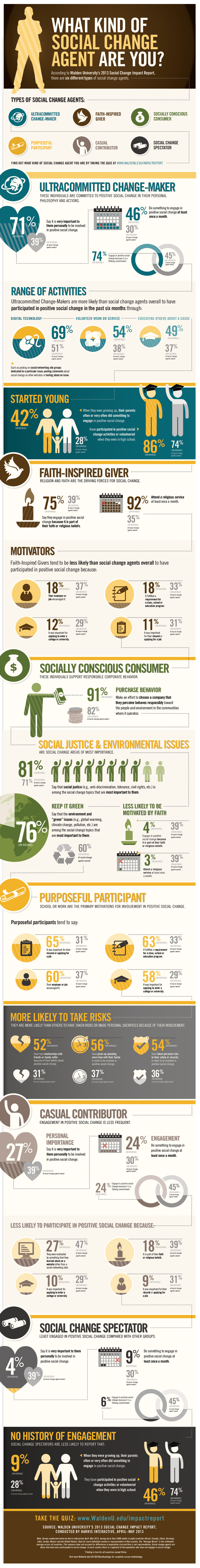 Infographic: What Kind Of Social Change Agent Are You?