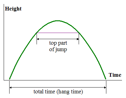 parabolic curve for physics of basketball