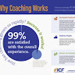Why Does Coaching Work? [Infographic]Why Does Coaching Work? [Infographic]