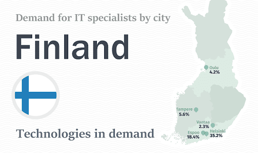 Software Development Technologies In Demand In Finland - Infographic By Redwerk