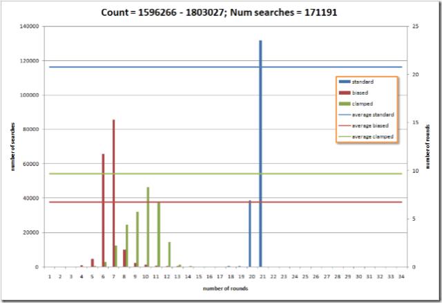 standard vs. biased vs. clipped biased search