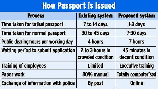 Tatkal Passport : How to Get Tatkal Passport Quickly & Easily