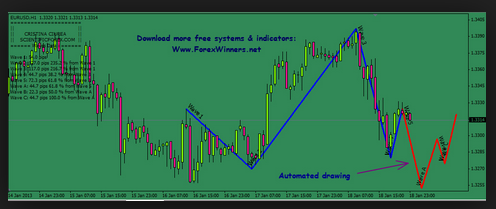 How to predict stocks forex with elliott wave preview