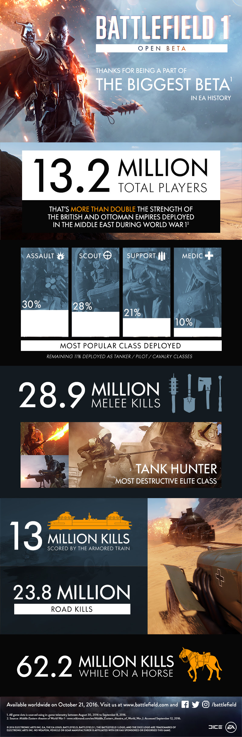 Battlefield 1 beta official infographic, from the largest online beta test ever.