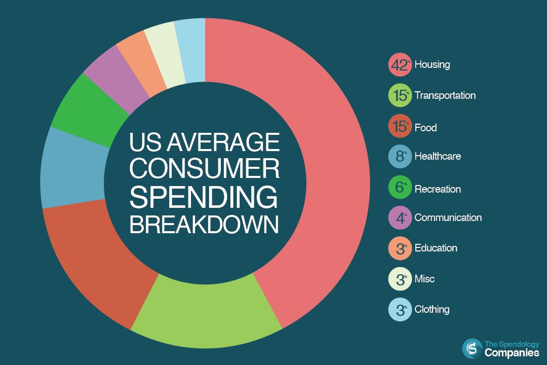 2015 US Consumer Spending Breakdown