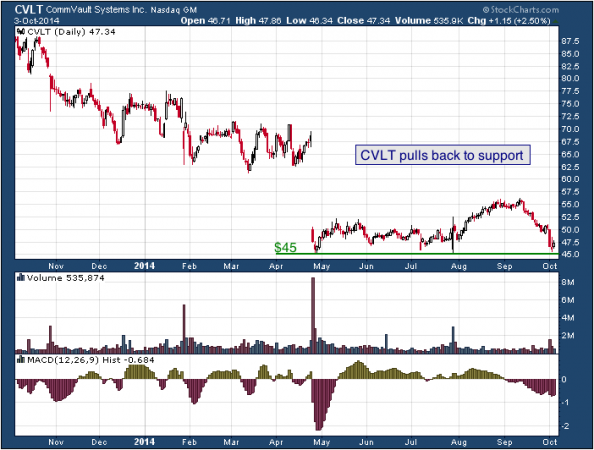 1-year chart of CommVault (NYSE: CVLT)