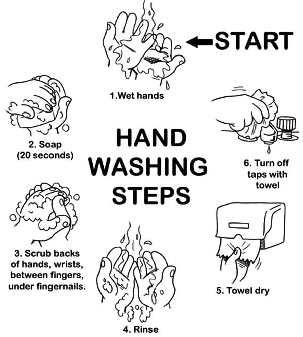 Hand Washing Step by Step Coloring Pages