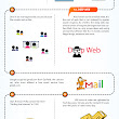 25 Amazing Facts About The Internet (Infographic)