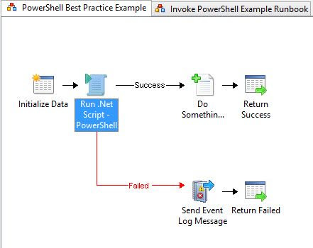 PowerShell & System Center Orchestrator - Best Practice Template | Automys