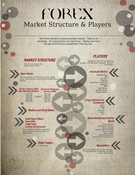 Forex Market Structure and Players - Infographical Forex