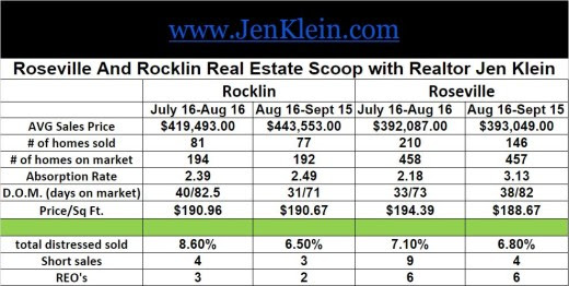 Roseville And Rocklin Real Estate Scoop for Aug 16-Sept.15