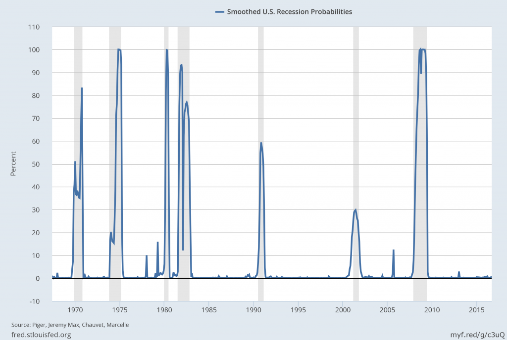 U.S. recession probability