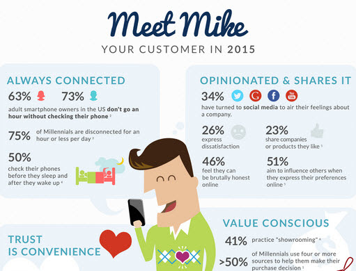 What Your Customer Will Look Like in 2015 - Dex Media