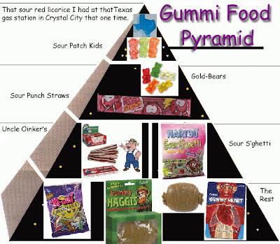Gummi Food Pyramid