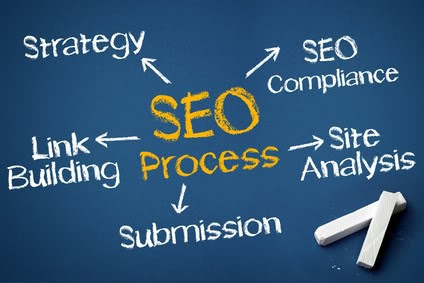 SEO Melbourne: How To Know If Your SEO Company Is Hurting You