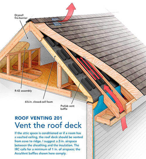 Why Your Home Needs Attic Ventilation - K&P Roofing, Siding, & Home Improvement