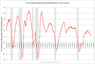 Year over year change in employment