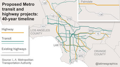 Metro's half-cent sales tax increase would fund more than two dozen highway and transit projects across the county over the first four decades.