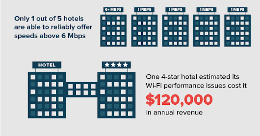 Hotel Internet Load Balancing & Failover for Guest Experience