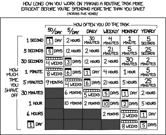 XKCD 1205: How long you can work on making a task more efficient before there's no ROI