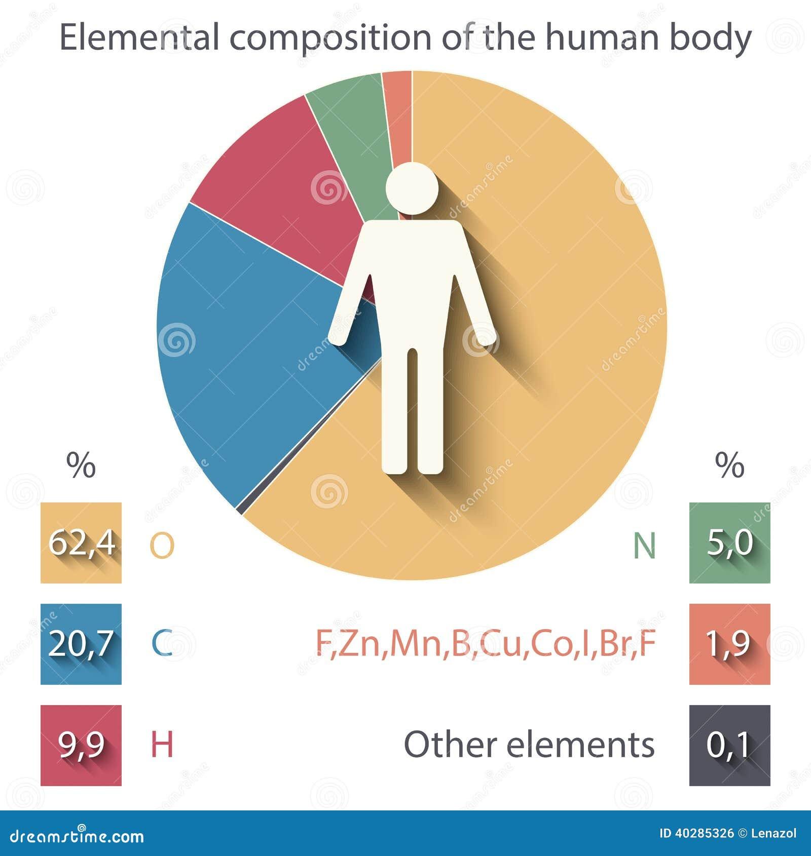 body fat percentage water test