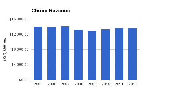 Chubb Revenue