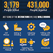 Distracted Driving Infographic - Chaffin Luhana LLP