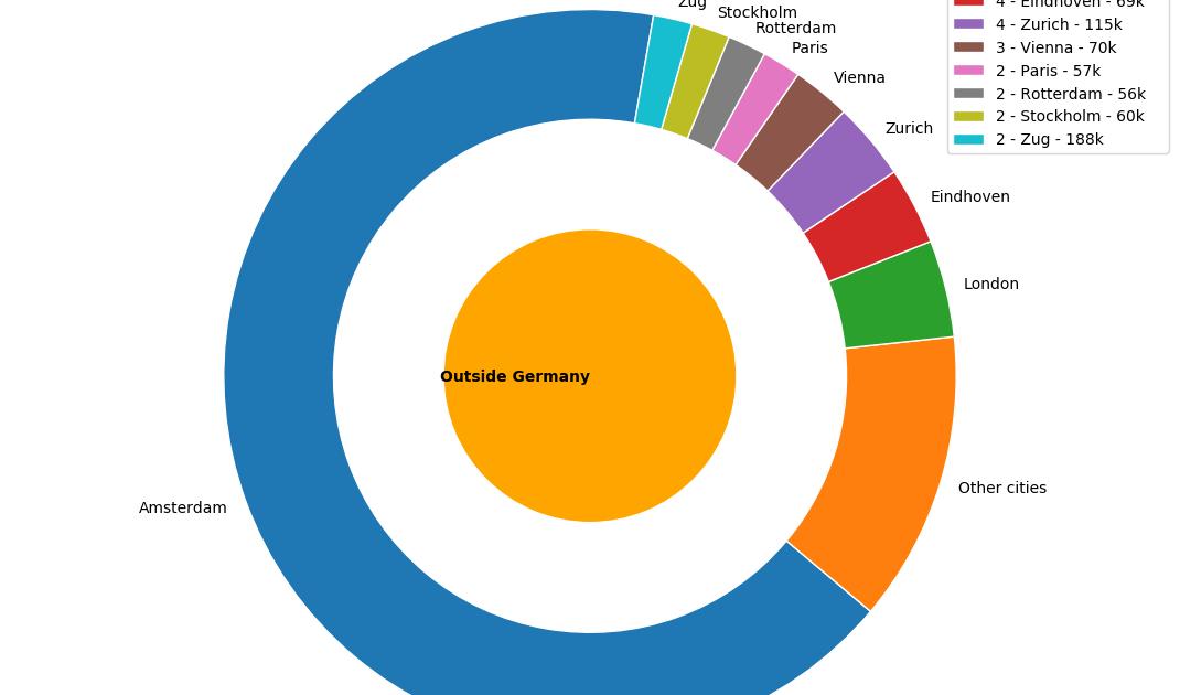 Обзор немецких IT-зарплат за 2019 год