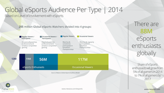 eSports Enthusaists to Total 145 Million by 2017