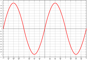 Graph of sin(x) in radians