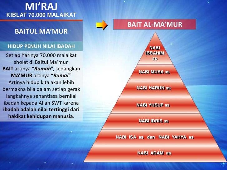 MI'RAJ<br />KIBLAT 70.000 MALAIKAT<br />BAIT AL-MA'MUR<br />BAITUL MA'MUR<br />HIDUP PENUH NILAI IBADAH<br />NABIIBRAHIMas...