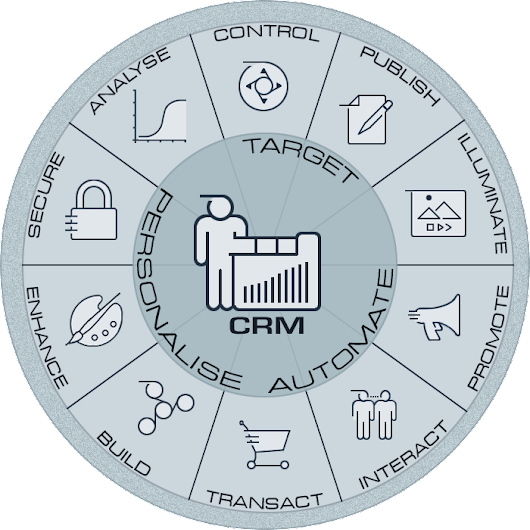 Achieve More with a Fully Connected CRM at the Heart of your Digital Platform