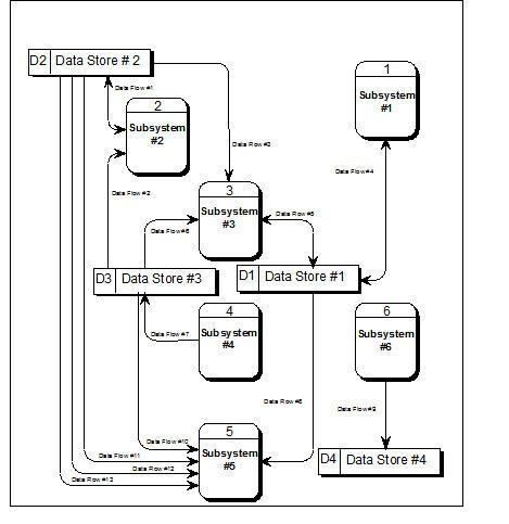 NEW DATA FLOW DIAGRAM FOR BLOOD BANK MANAGEMENT SYSTEM PDF