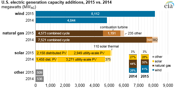 graph of U.S. electric generation capacity additions, as explained in the article text