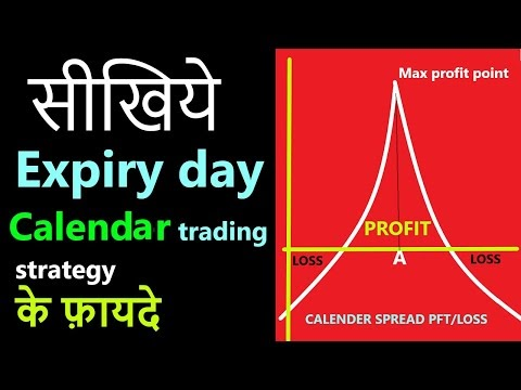 Bank nifty secure intraday day calendar trading strategy |regular income...